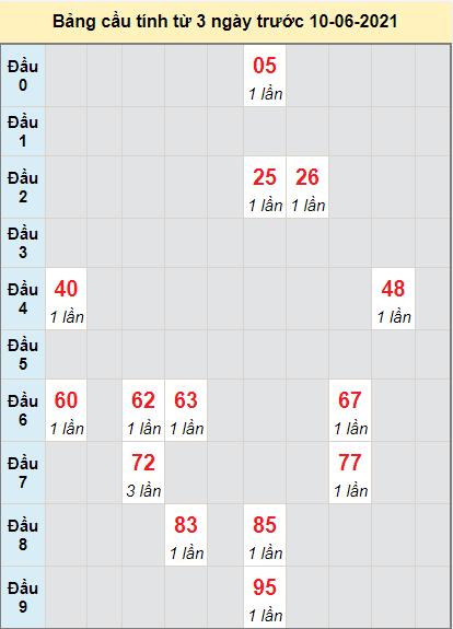 Thống kê cầu loto bạch thủ Bình Định ngày 10/6/2021