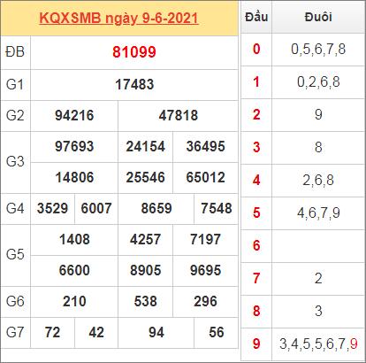 Thống kê kết quả miền Bắc ngày 9/6/2021 hôm qua