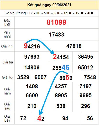 Soi cầu XSMB bạch thủ lô rơi 3 ngày qua tính đến 10/6