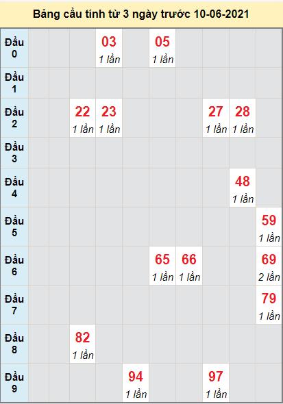 Thống kê cầu loto bạch thủ Quảng Bình ngày 10/6/2021