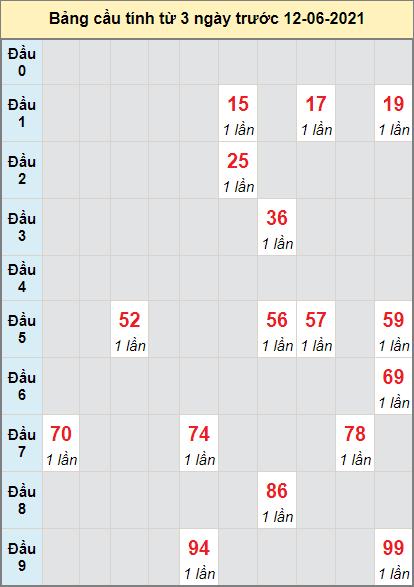 Thống kê cầu loto bạch thủ Đắk Nông ngày 12/6/2021