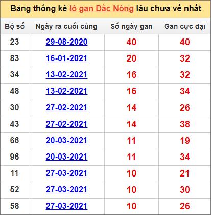Bảng thống kê Đắk Nông cặp sốlâu về nhất12/6/2021