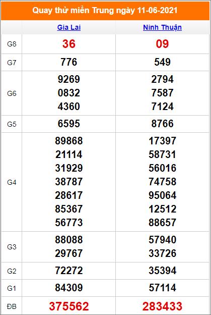 Quay thử kết quả Gia Lai- Ninh Thuận ngày 11/6/2021