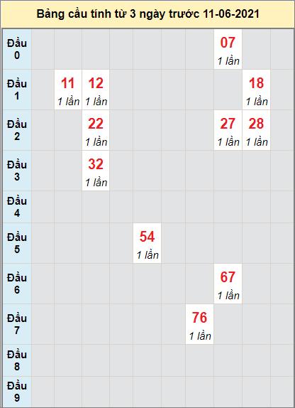 Dự đoán bạch thủ Miền Trung đài Gia Laingày 11/6/2021