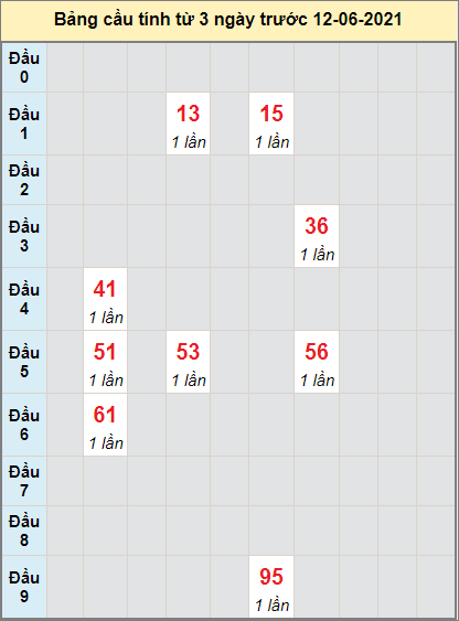 Thống kê cầu loto bạch thủ Long An ngày 12/6/2021