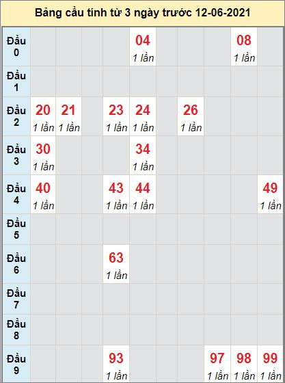 Thống kê cầu loto bạch thủ Bình Phước ngày 12/6/2021