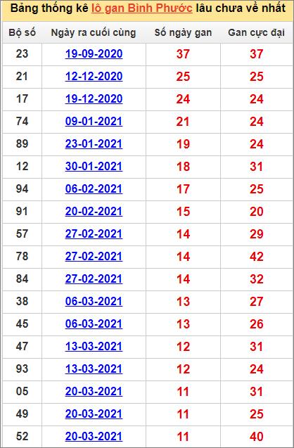 Bảng thống kê Bình Phước cặp số lâu về nhất12/6/2021