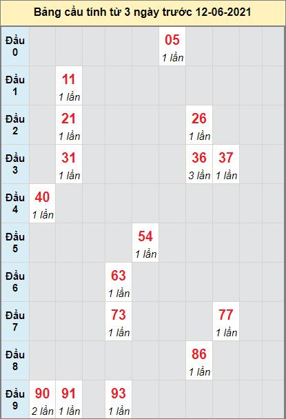 Thống kê cầu loto bạch thủ miền Nam đàiHồ Chí Minh ngày 12/6/2021