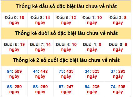 Bảng thống kê gan giải đặc biệt miền Bắc lâu ra nhất hôm nay12/6