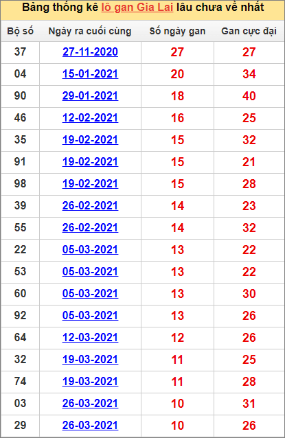 Bảng thống kê Gia Lai cặp sốlâu về nhất11/6/2021