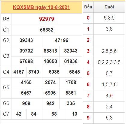 Thống kê kết quả miền Bắc ngày 10/6/2021 hôm qua