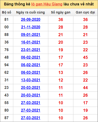 Bảng thống kê Hậu Giang cặp sốlâu về nhất12/6/2021