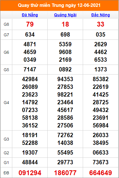 Quay thử kết quả Đà Nẵng- Quảng Ngãi - Đắc Nông ngày 12/6/2021