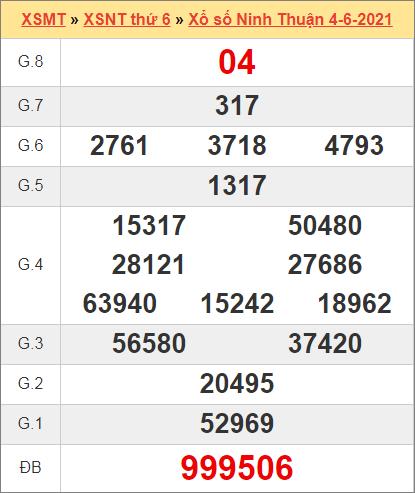 Kết quả Ninh Thuận ngày 4/6/2021 tuần trước