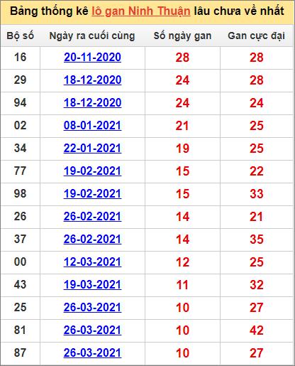 Bảng thống kê Ninh Thuận cặp sốlâu về nhất11/6/2021