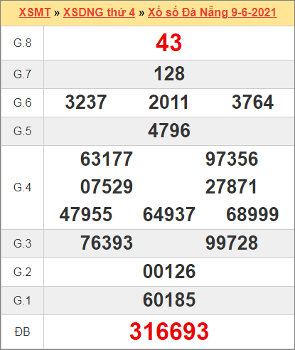 Kết quả Đà Nẵng ngày 9/6/2021 tuần trước
