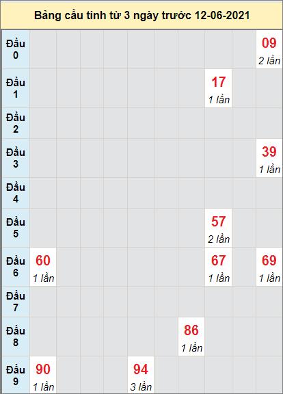 Thống kê cầu lô tô Đà Nẵng bạch thủ lô rơi 3 kỳ liên tiếp đến 12/6/2021