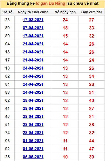 Bảng thống kê Đà Nẵng cặp số lâu về nhất12/6/2021