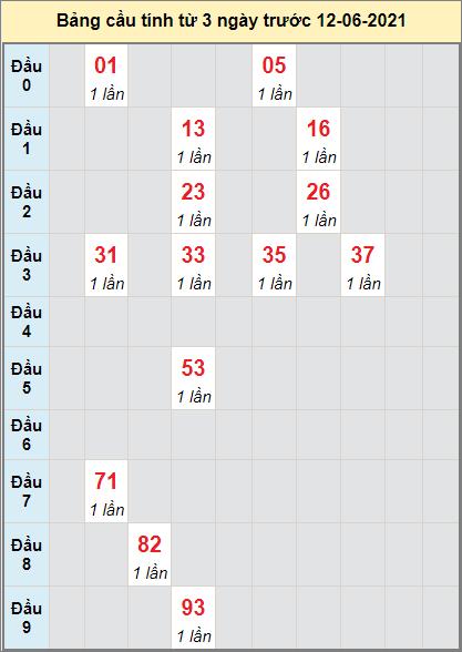 Thống kê cầu loto bạch thủ Quảng Ngãi ngày 12/6/2021