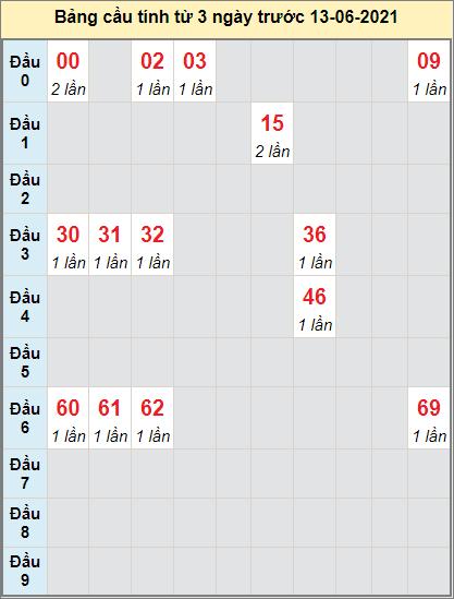 Thống kê cầu loto bạch thủ Tiền Giang ngày 13/6/2021