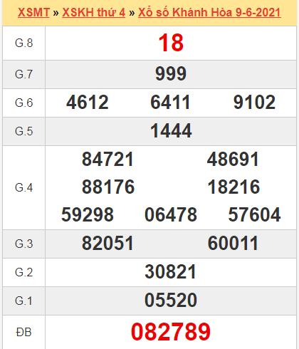 Kết quả Khánh Hòa ngày 9/6/2021 tuần trước