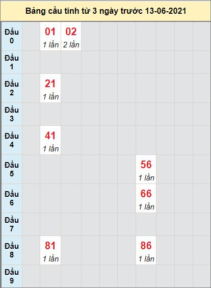 Thống kê cầu loto bạch thủ Khánh Hòa ngày 13/6/2021