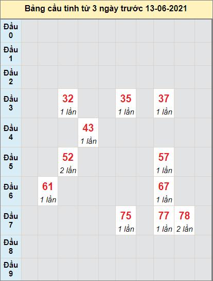 Thống kê cầu loto bạch thủ Kiên Giang ngày 13/6/2021