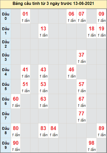 Thống kê cầu loto bạch thủ Kon Tum ngày 13/6/2021