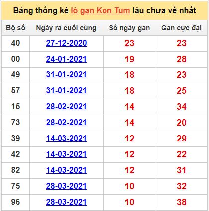 Bảng thống kê Kon Tumcặp số lâu về nhất13/6/2021