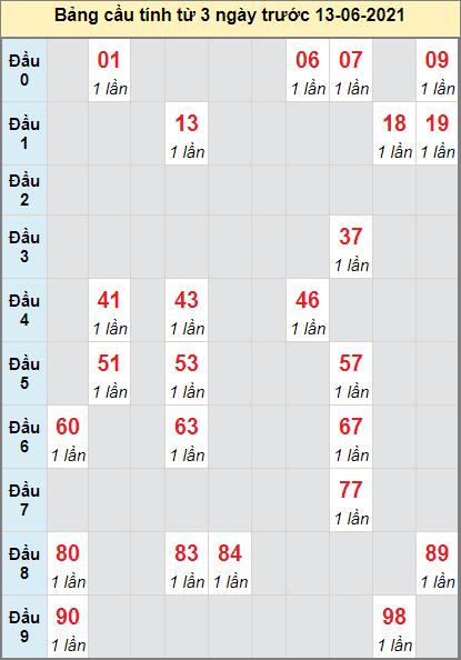 Dự đoán bạch thủ Miền Trung đài Kon Tumngày 13/6/2021