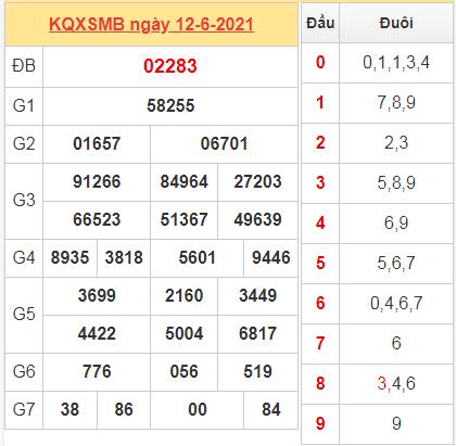 Thống kê kết quả miền Bắc ngày 12/6/2021 hôm qua