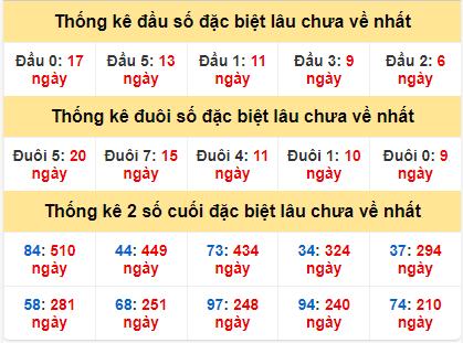 Bảng thống kê gan giải đặc biệt miền Bắc lâu ra nhất hôm nay13/6