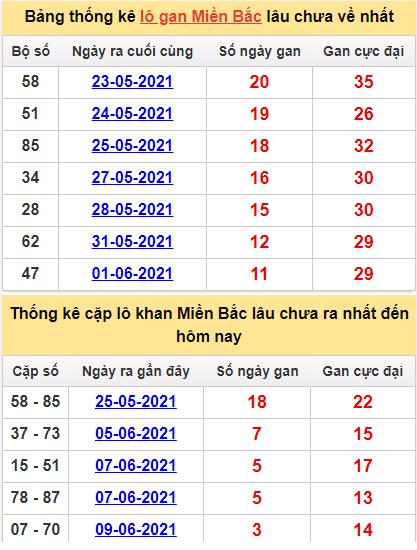 Bảng thống lô khan, cặp lô gan lìmiền Bắc lâu chưa về hôm nay ngày 13/6