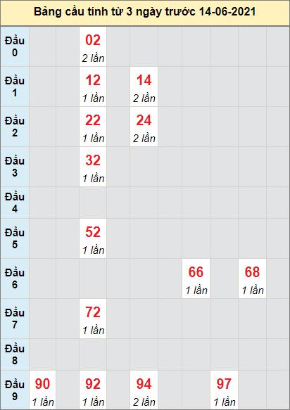 Thống kê cầu loto bạch thủ Cà Mau ngày 14/6/2021