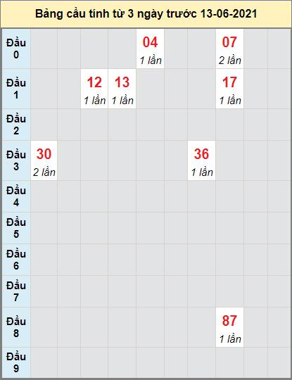 Thống kê cầu loto bạch thủ Đà Lạt ngày 13/6/2021