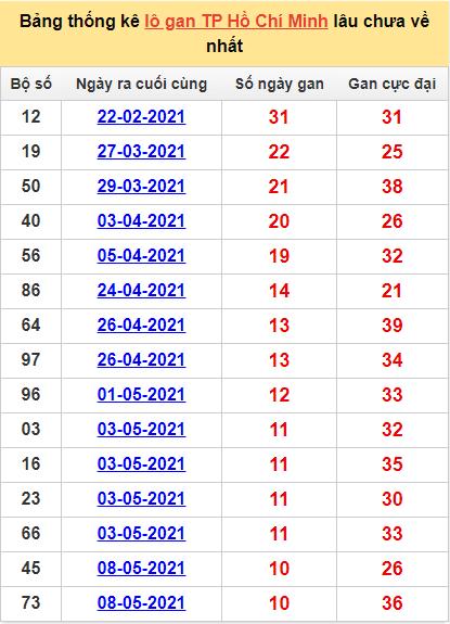 Bảng thống kê Hồ Chí Minh hôm nay cặp sốlâu về nhất 14/6/2021
