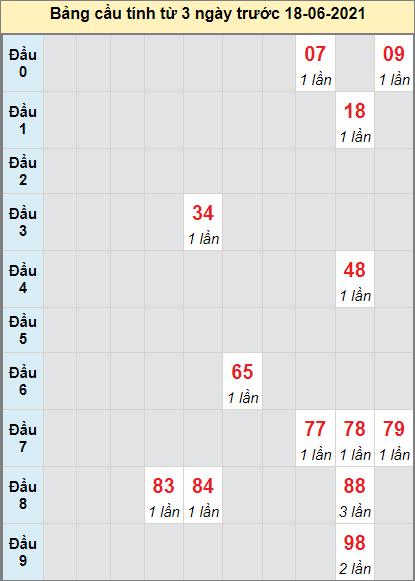 Thống kê cầu loto bạch thủ Gia Lai ngày 18/6/2021