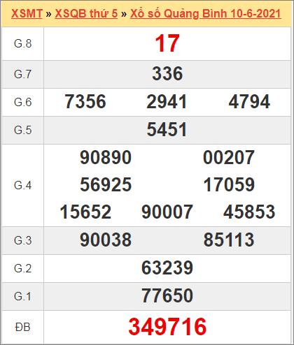 Kết quả Quảng Bình ngày 3/6/2021 tuần trước