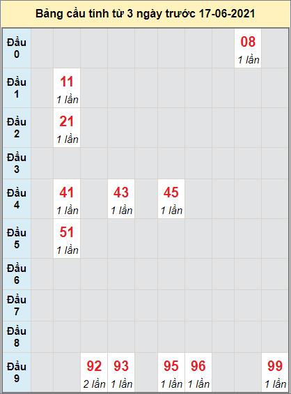 Thống kê cầu loto bạch thủ Quảng Bình ngày 17/6/2021