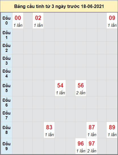 Thống kê cầu loto bạch thủ Trà Vinh ngày 18/6/2021