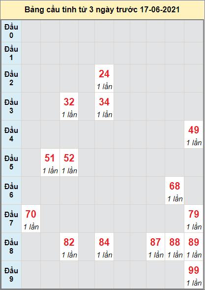 TK XS MN cầu bạch thủ đài XS BTHUAN ngày 17/6/2021