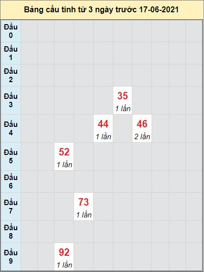 Thống kê cầu loto bạch thủ An Giang ngày 17/6/2021