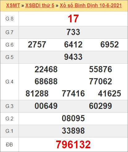 Kết quả Bình Định ngày 10/6/2021 tuần trước
