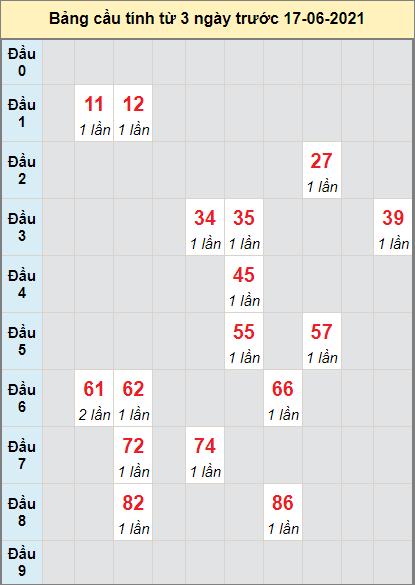 Thống kê cầu loto bạch thủ Bình Định ngày 17/6/2021