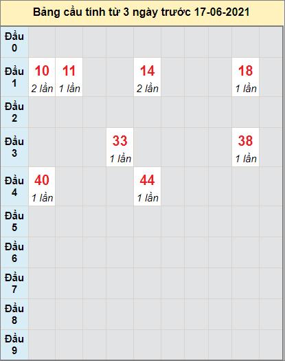Thống kê cầu loto bạch thủ Tây Ninh ngày 17/6/2021