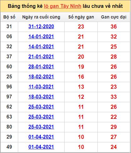 Bảng thống kê Tây Ninh cặp sốlâu về nhất 17/6/2021