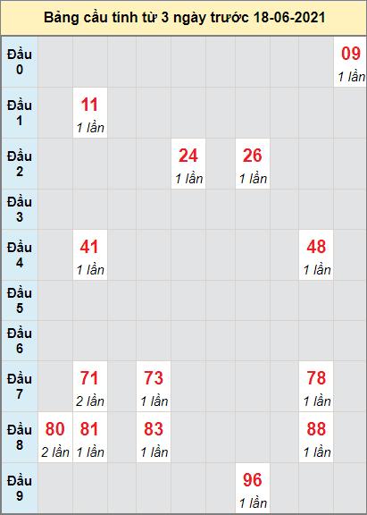 Thống kê cầu loto bạch thủ Vĩnh Long ngày 18/6/2021