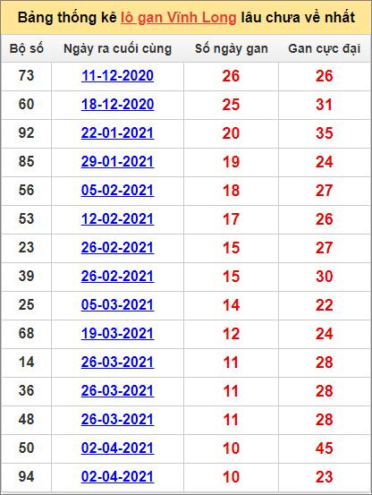 Bảng thống kêVĩnh Long cặp sốlâu về nhất11/6/2021