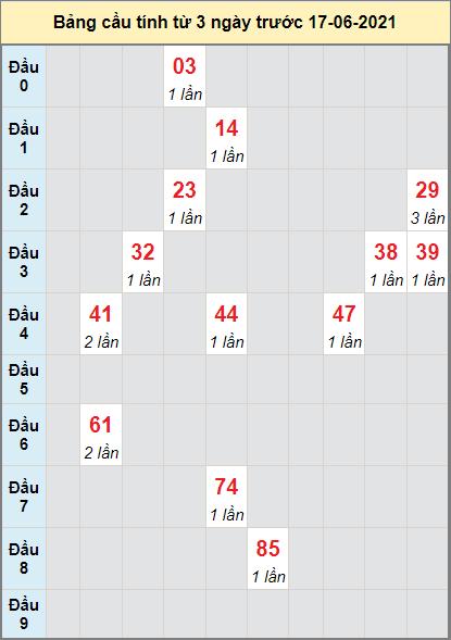 Thống kê cầu loto bạch thủ Quảng Trị ngày 17/6/2021