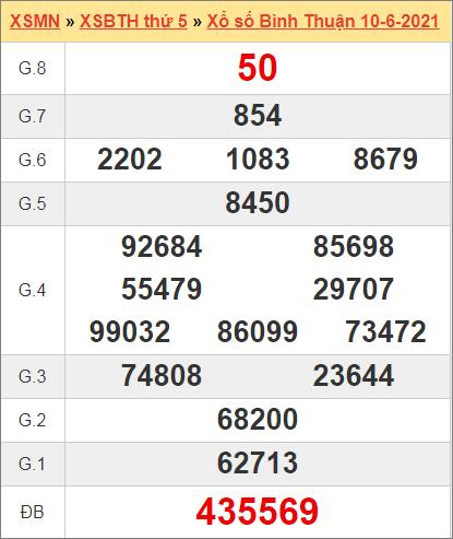 Kết quả Bình Thuận ngày 10/6/2021 tuần trước
